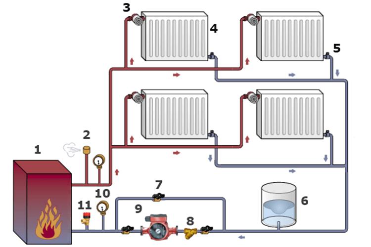 Устройство системы отопления частного дома