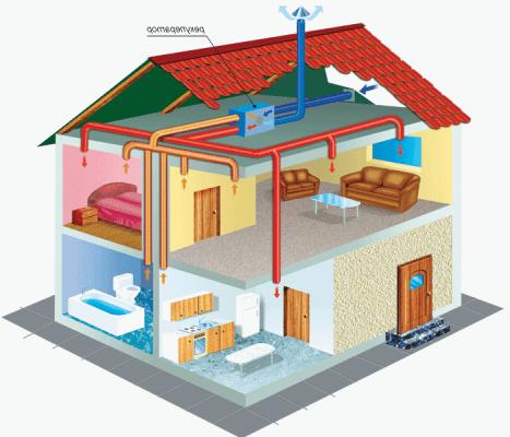 Вентиляция и ее преимущества