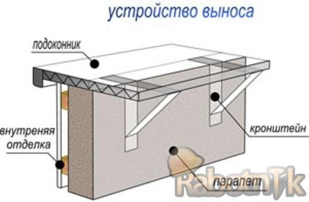 Остекление балконов с выносом как способ увеличить площадь.