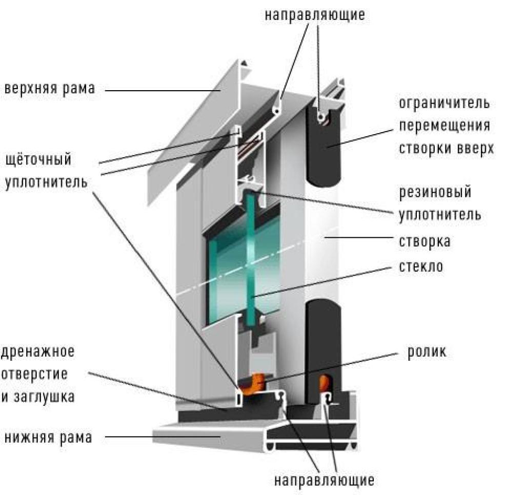 Как установить алюминиевые раздвижные окна? сборка алюминиев.